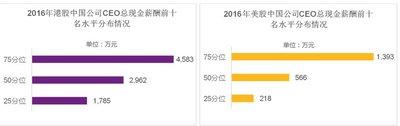 2016年港股中国公司CEO总现金薪酬前十名水平分布情况和2016年美股中国公司CEO总现金薪酬前十名水平分布情况