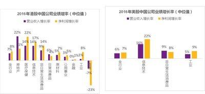 2016年港股中国公司业绩增率(中位值)和2016年美股中国公司业绩增率(中位值)