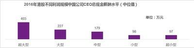 2016年港股不同利润规模中国公司CEO总现金薪酬水平(中位值)