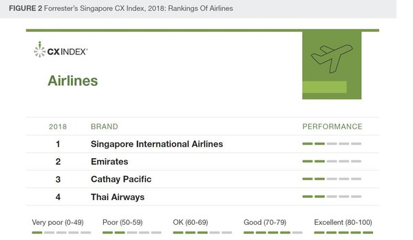 Forrester's Singapore CX Index, 2018: Rankings of Airlines