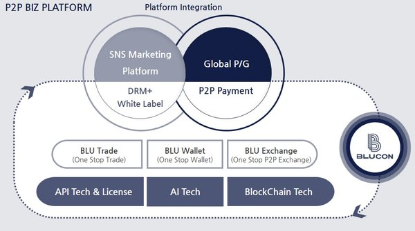 Image provided by BLUCON Project