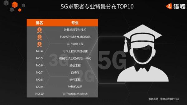 5G求职者专业背景分布TOP10