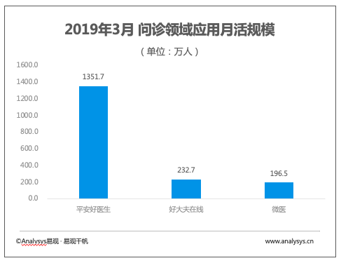 Monthly Active Users (MAU) of Online Healthcare Industry in March 2019
