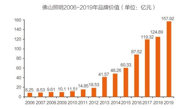 佛山照明2006-2019年品牌价值趋势图