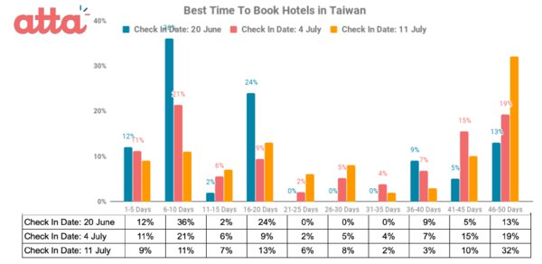 Best Time to Book Hotels in Taiwan
