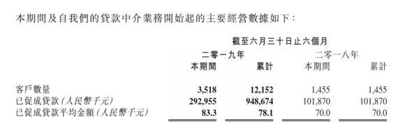 数据来源:积木集团有限公司2019年中期业绩公告