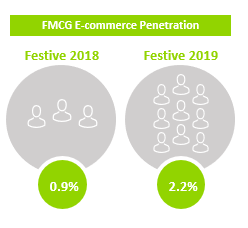 FMCG E-commerce penetration in Indonesia in 2019 compared to 2018.