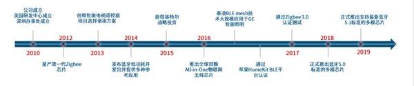 泰凌微电子企业发展路径