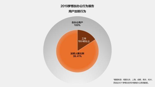 2019梦想加办公行为报告-用户加班行为