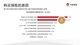 中国家庭购买保险产品的原因。