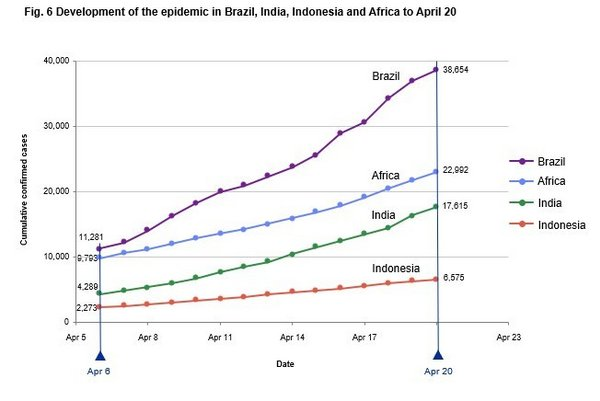 Fig. 6 Development of the epidemic in Brazil, India, Indonesia and Africa to April 20
