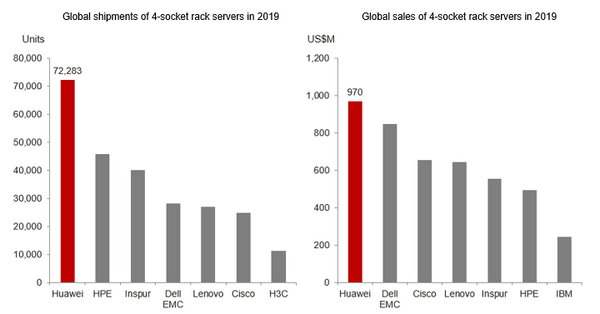 Figure 2 Huawei ranked No. 1 globally in shipments and sales of x86 4-socket rack servers for 2019