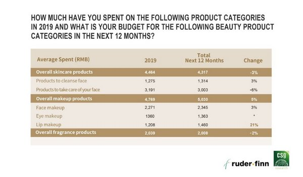 Consumption overview by premium beauty consumers in 2019 and the next 12 months
