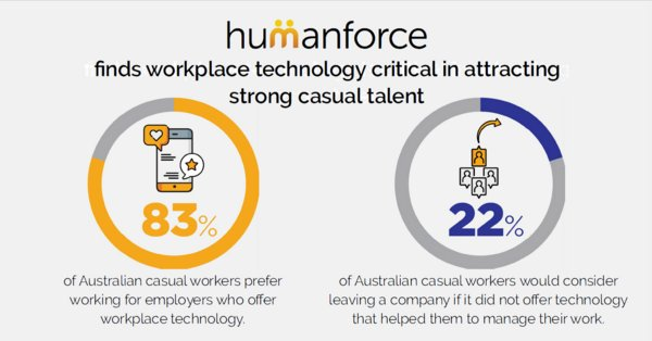 Workplace technology critical in attracting casual talent, research shows