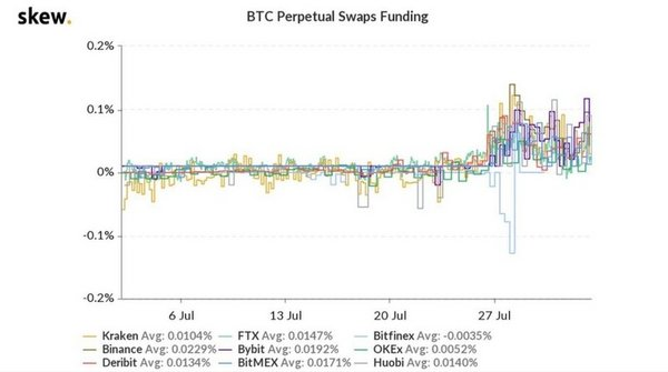 OKEx's BTC Perpetual Swap Funding Rates Among the Most Competitive in the Industry