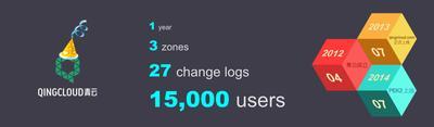 QingCloud 商用一周年