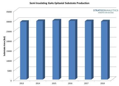 Semi Insulating GaAs Epitaxial Substrate Production