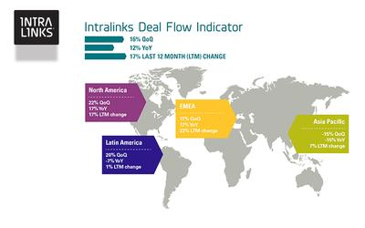 Intralinks Deal Flow Indicator