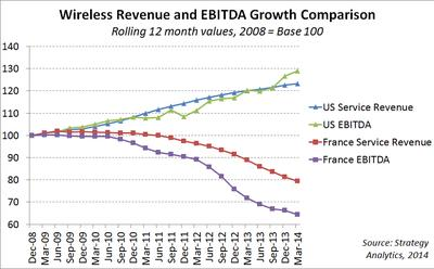 Wireless Revenue and EBITDA Growth Comparison.