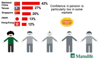 Fig. 1 Many Asia investors lack confidence in their mandatory pensions
