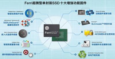 慧荣科技将于IIC-China 2014展出工业级嵌入式微型单封装SSD