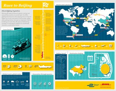 DHL and Formula E's Race to Beijing