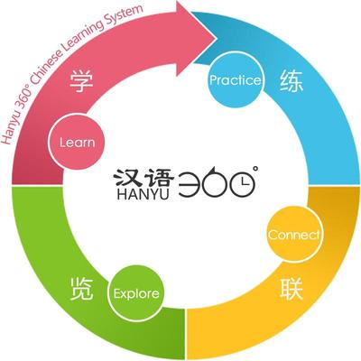 Still Choosing from Hundreds? -- One-Stop Platform Solution now Offered at ChineseTime for Online Chinese Learning