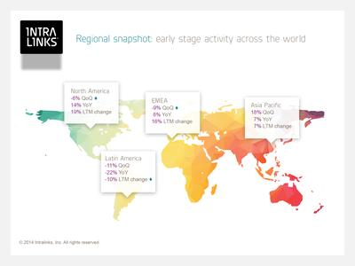 Regional snapshot: early stage activity across the world