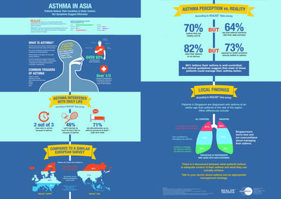 The REALISE(TM) Asia Survey found that many Asian patients with asthma believe their condition is under control, but symptoms suggest otherwise