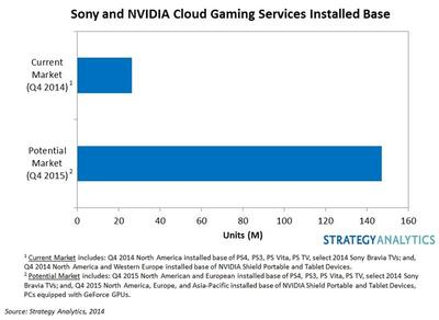 Sony and NVIDIA Cloud Gaming Services Installed Base