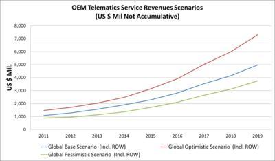 OEM Telematics Service Revenues Scenarios (US $ Mil Not Accumulative)