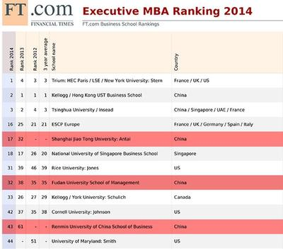 FT Announced 2014 Global EMBA Ranking; SJTU's ACEM Continues to Lead the Rising Chinese Programs