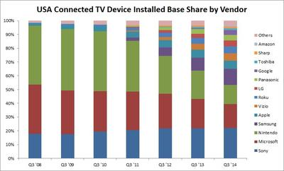 USA Connected TV Device Installed Base Share by Vendor