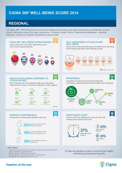 Cigna '360-degree Well-being Score' infographic