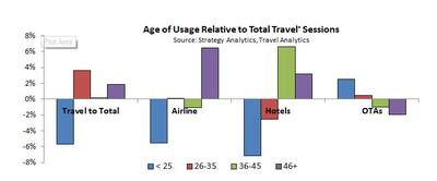 Kayak, Airbnb and other OTAs threaten to dominate millennial mobile mindshare while airlines and hotels suffer