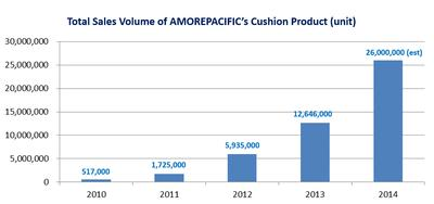 Total Sales Volume of AMOREPACIFIC Group's Cushion Product (unit)