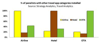 Google: The biggest threat in mobile to Hotels and Airlines?