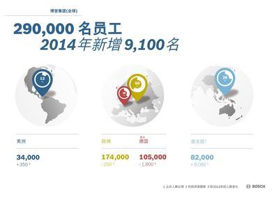 博世2014年新增9100名员工