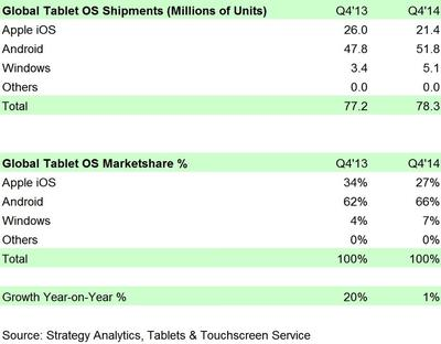 Exhibit 1:  Global Tablet Operating System Shipments and Market Share in Q4 2014 (preliminary)