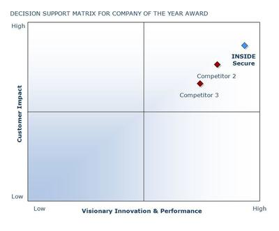 INSIDE Secure receives the 2014 European Digital Identification Company of the Year Award