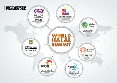 The World Halal Summit (WHS) -- comprising of the 12th Malaysia International Halal Showcase (MIHAS), and six focused forums -- is scheduled to be held from 30th March to 4th April 2015 at the Kuala Lumpur Convention Centre in Malaysia.