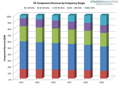 RF Component Revenue in Wireless Backhaul Applications Will Decline says Strategy Analytics