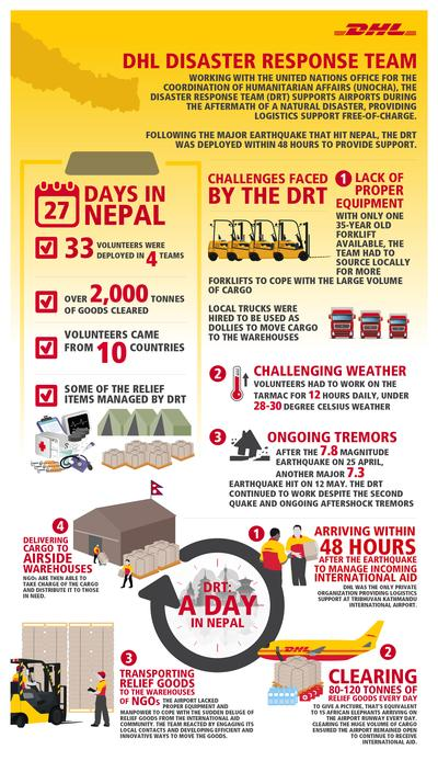 Infographic: Deutsche Post DHL Disaster Response deployment in Nepal