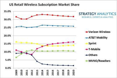 US Wireless Market to Add 100 Million Subscribers by 2020 says Strategy Analytics