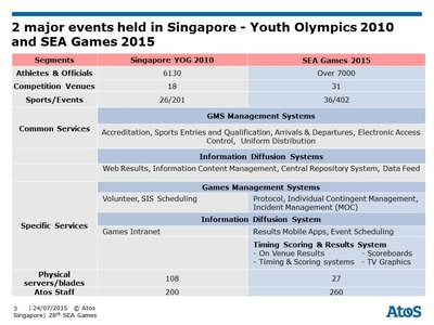 Atos Delivers The Extraordinary at The 28Th South East Asian Games Singapore 2015