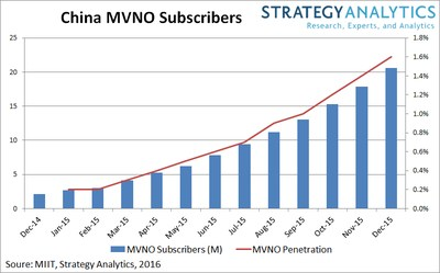 Strategy Analytics: China's MVNOs Prepare for Breakthrough 2016