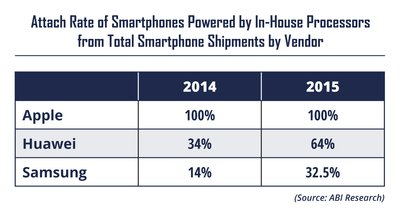 ABI Research Finds Mobile Processor Shipments Grew 13% YoY in 2015 and Smartphone Verticalization Changes the Competitive Landscape