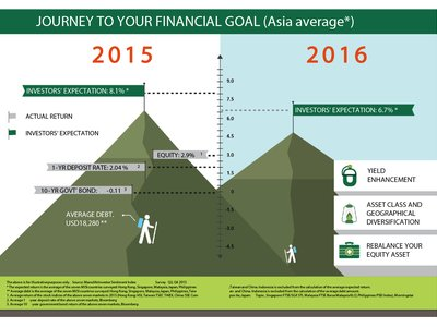 High Debt Levels in Asia Debunk Myths about Asians as Savers - Manulife Survey