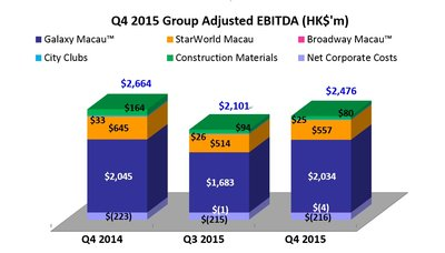 Q4 2015 Group Adjusted EBITDA