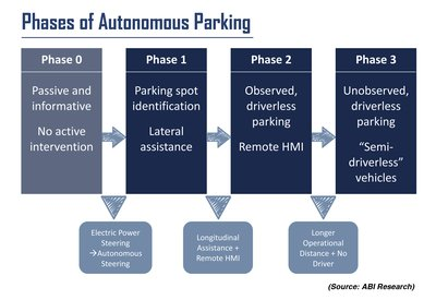 ABI Research Predicts Autonomous Parking Technology Revenues to Grow by 29.5% CAGR within Next Decade